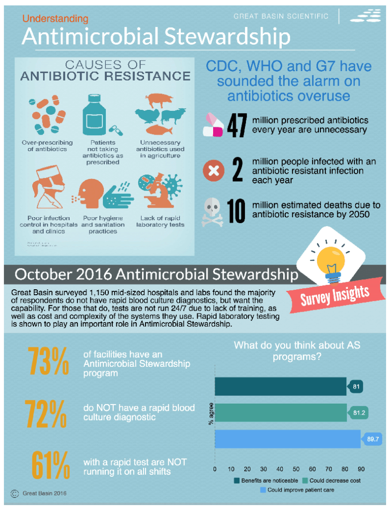 Undestanding Antimicrobial Stewardship